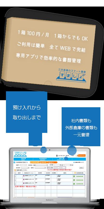1箱100円/月、1箱からでもOK ご利用は簡単、全てWEBで簡潔 専用アプリで効率的な書類保管